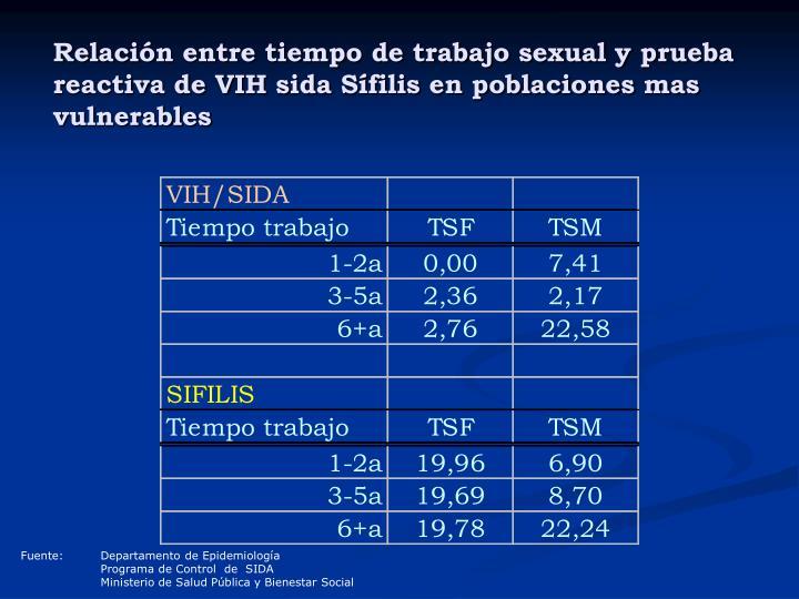Relación entre tiempo de trabajo sexual y prueba reactiva de VIH sida Sífilis en poblaciones mas vulnerables
