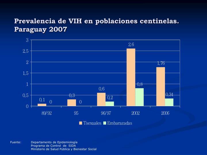 Prevalencia de VIH en poblaciones centinelas.