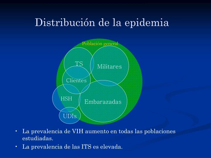 Distribución de la epidemia