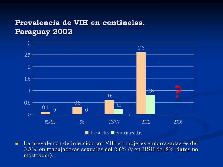 Prevalencia de VIH en centinelas.
