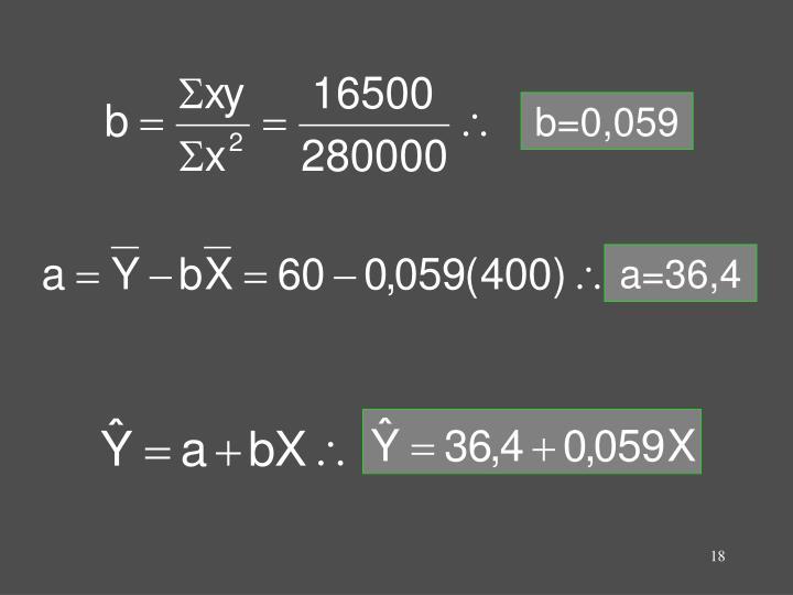 b=0,059