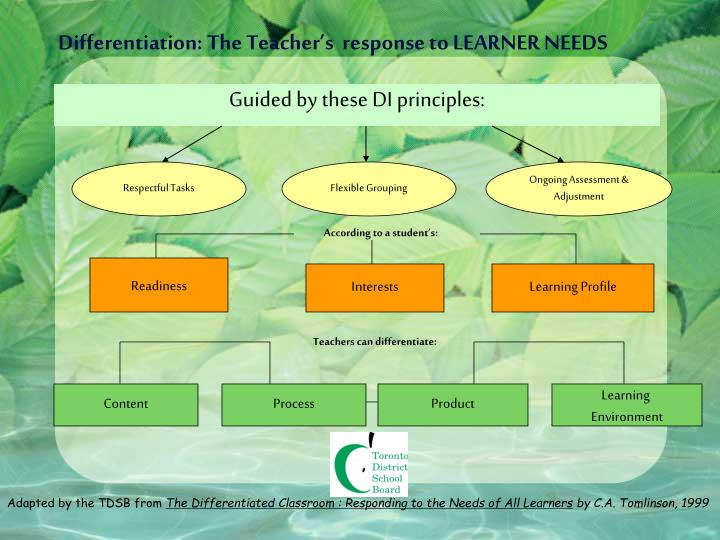Differentiation: The Teacher's  response to LEARNER NEEDS