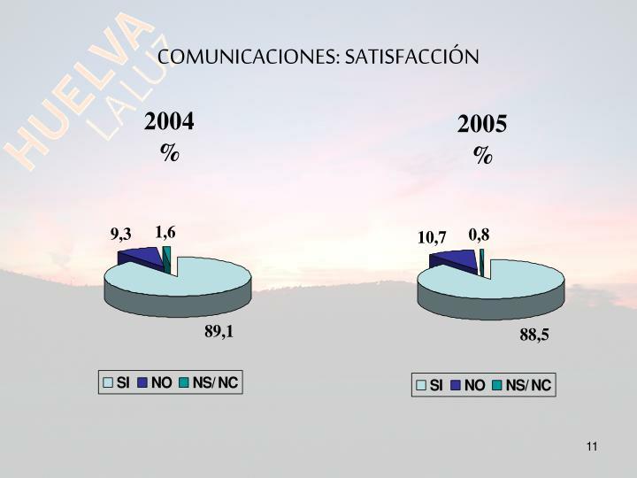 COMUNICACIONES: SATISFACCIÓN