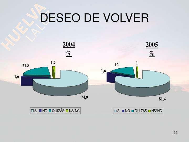 DESEO DE VOLVER