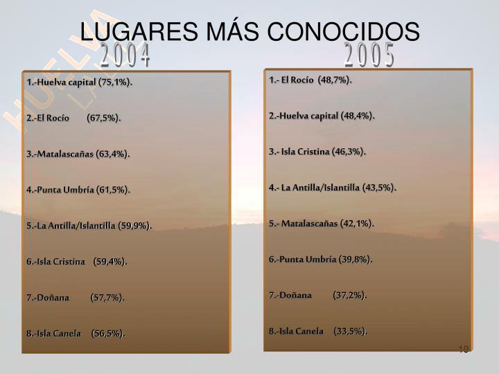 LUGARES MÁS CONOCIDOS