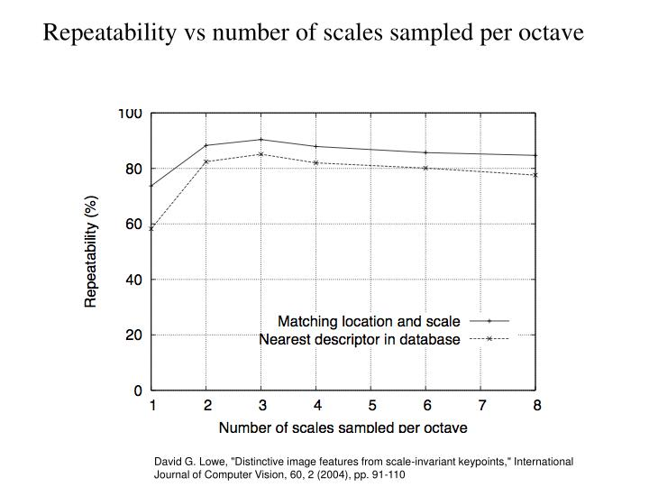 Repeatability vs number of scales sampled per octave