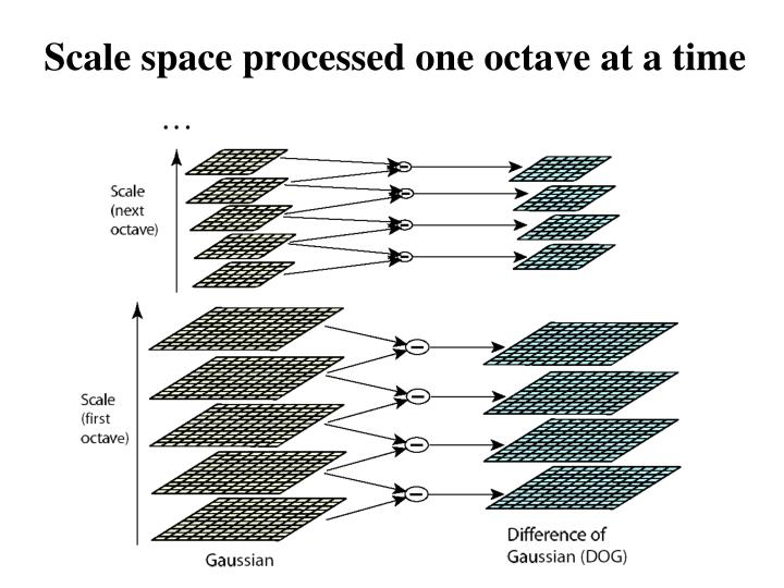 Scale space processed one octave at a time