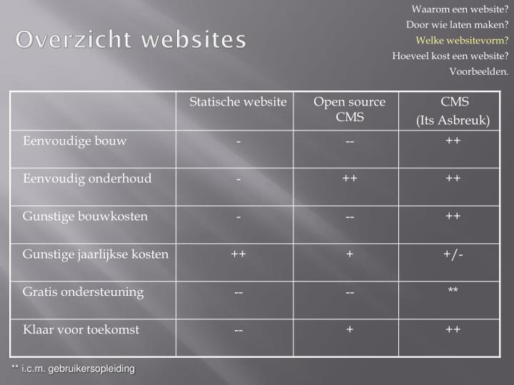 Overzicht websites