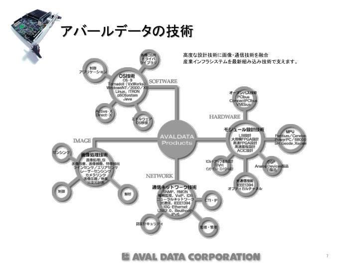 アバールデータの技術