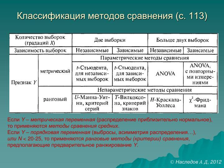 Классификация методов сравнения (с. 113)