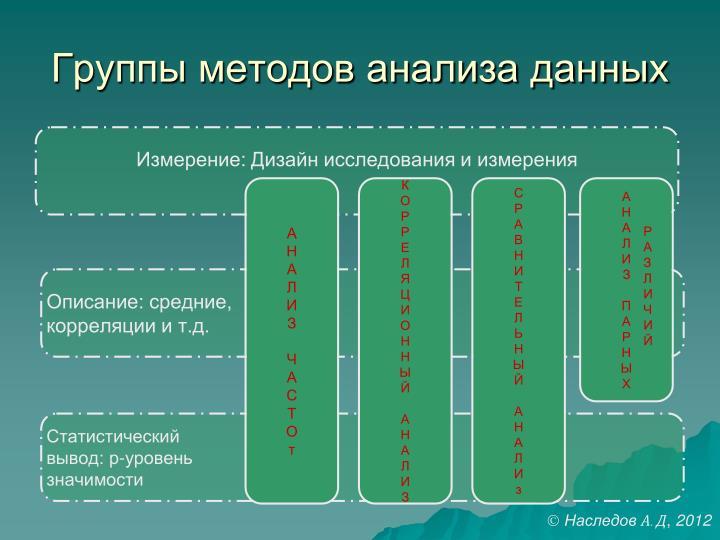 Группы методов анализа данных