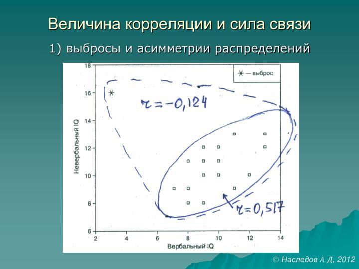 Величина корреляции и сила связи