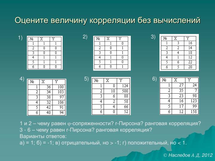 Оцените величину корреляции без вычислений