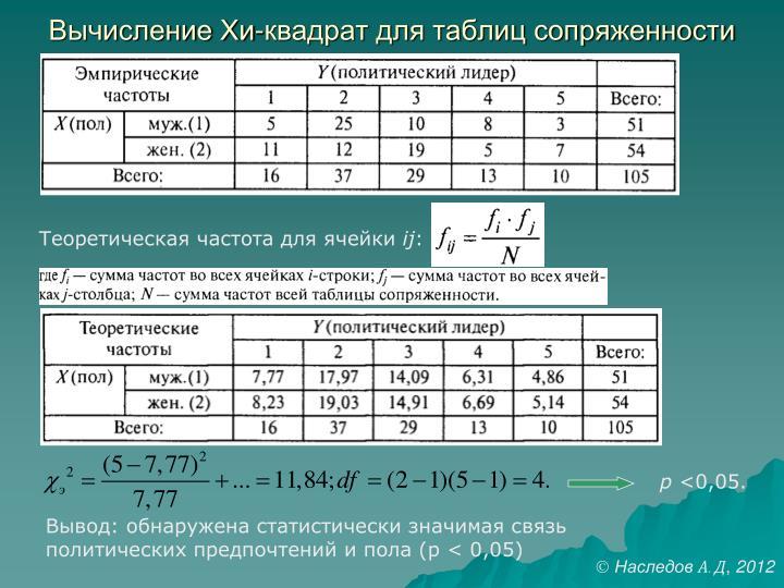 Вычисление Хи-квадрат для таблиц сопряженности
