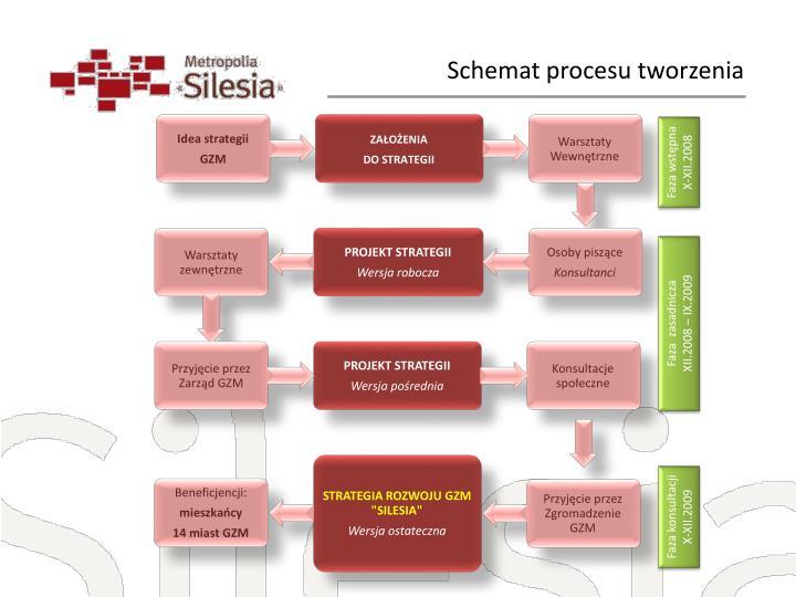 Schemat procesu tworzenia
