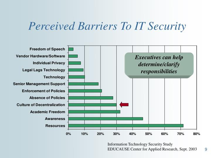 Perceived Barriers To IT Security