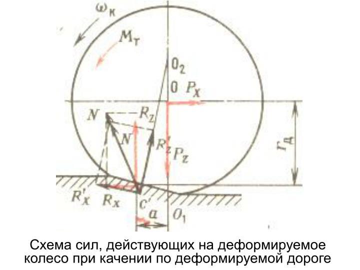 Схема сил, действующих на деформируемое колесо при качении по деформируемой дороге