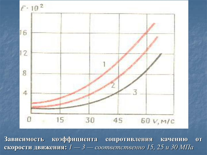 Зависимость коэффициента сопротивления качению от скорости движения: