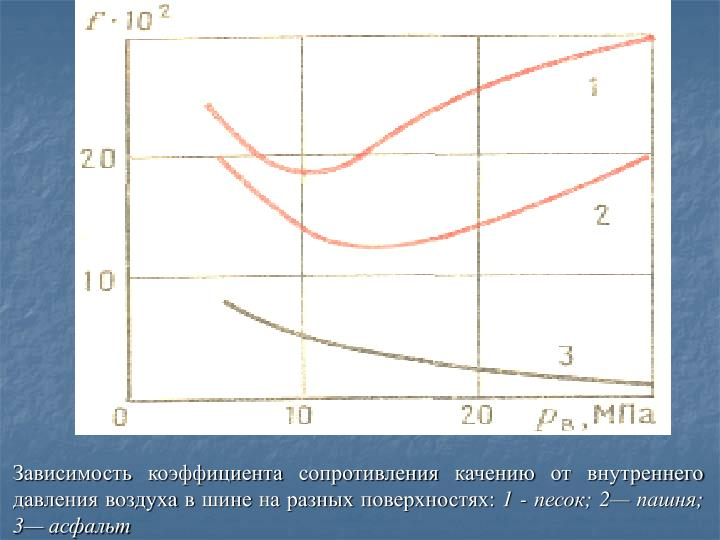 Зависимость коэффициента сопротивления качению от внутреннего давления воздуха в шине на разных поверхностях: