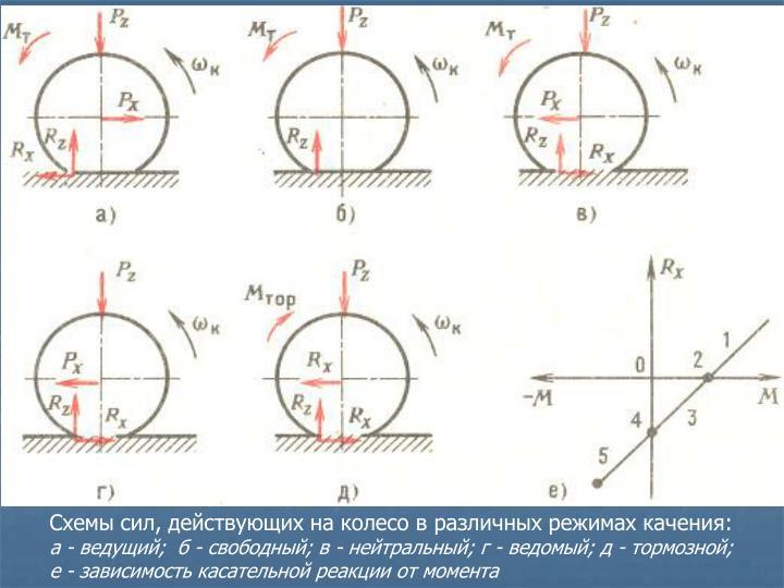 Схемы сил, действующих на колесо в различных режимах качения: