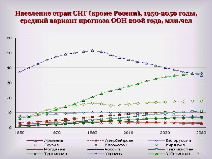 Население стран СНГ (кроме России), 1950-2050 годы, средний вариант прогноза ООН 2008 года, млн.чел