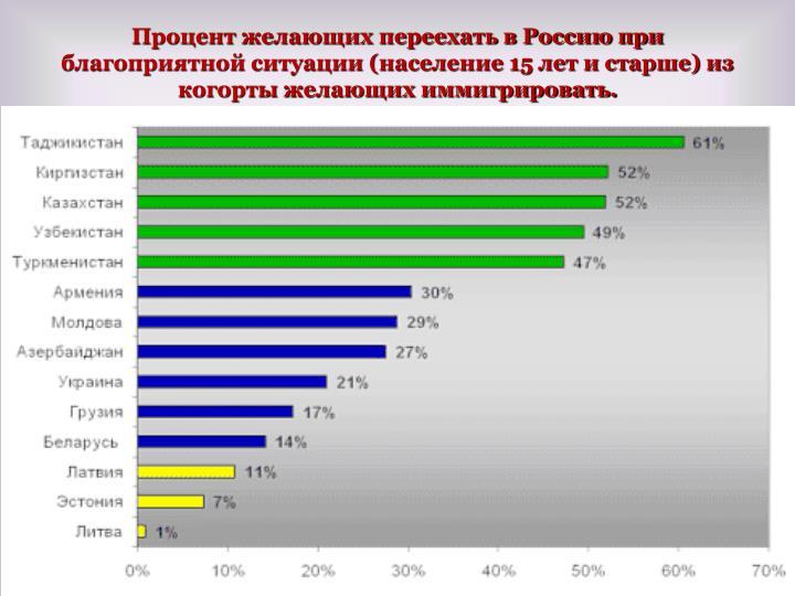 Процент желающих переехать в Россию при благоприятной ситуации (население 15 лет и старше) из когорты желающих иммигрировать.