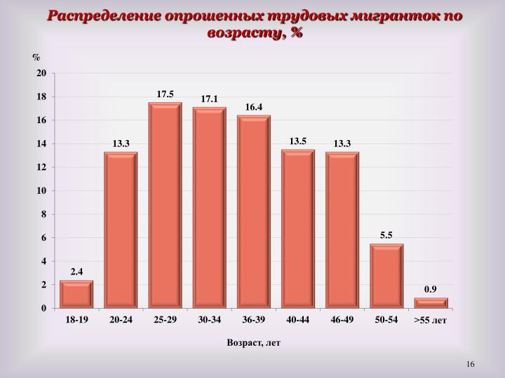Распределение опрошенных трудовых