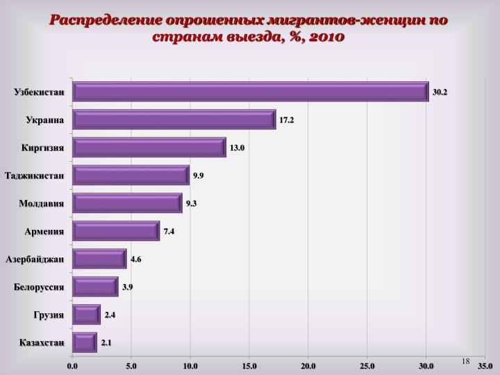 Распределение опрошенных мигрантов-женщин по странам выезда, %, 2010