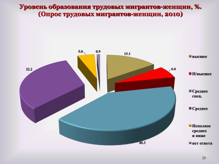 Уровень образования трудовых мигрантов-женщин, %. (Опрос трудовых мигрантов-женщин, 2010)