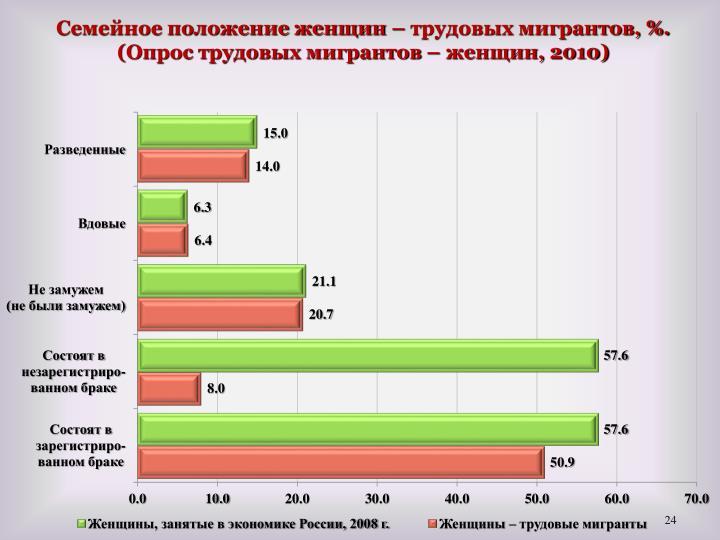 Семейное положение женщин – трудовых мигрантов, %. (Опрос трудовых мигрантов – женщин, 2010)