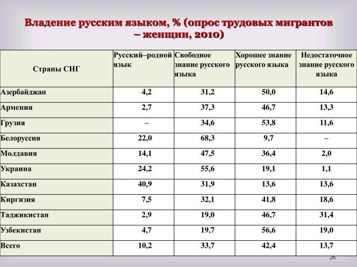Владение русским языком, % (опрос трудовых мигрантов – женщин, 2010)