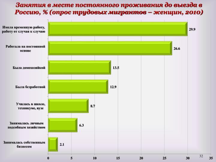 Занятия в месте постоянного проживания до выезда в Россию, % (опрос трудовых мигрантов – женщин, 2010)