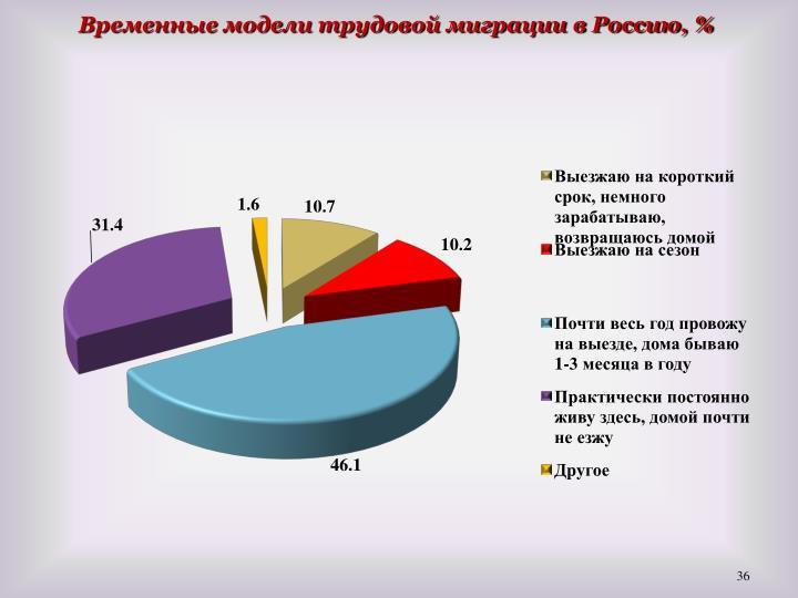 Временные модели трудовой миграции в Россию, %