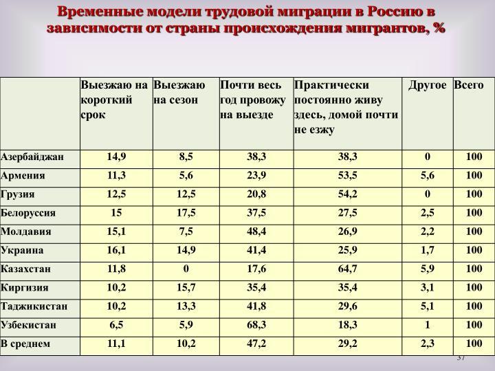 Временные модели трудовой миграции в Россию в зависимости от страны происхождения мигрантов, %