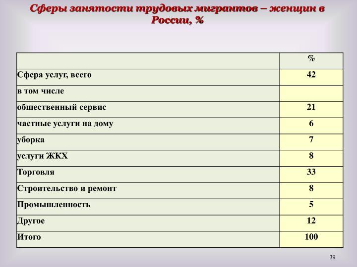 Сферы занятости трудовых мигрантов – женщин в России, %