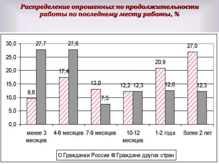 Распределение опрошенных по продолжительности работы по последнему месту работы, %