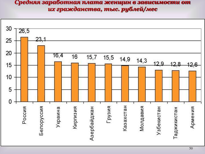 Средняя заработная плата женщин в зависимости от их гражданства, тыс. рублей/