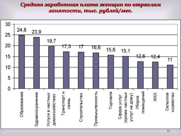 Средняя заработная плата женщин по отраслям занятости, тыс. рублей/мес.