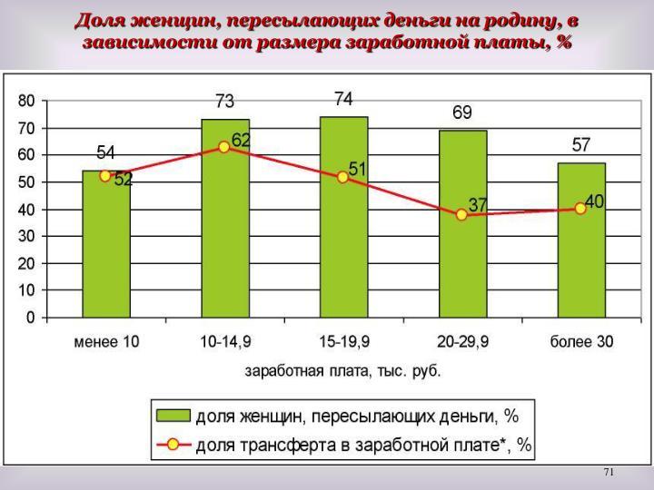 Доля женщин, пересылающих деньги на родину, в зависимости от размера заработной платы, %