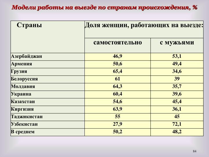 Модели работы на выезде по странам происхождения, %
