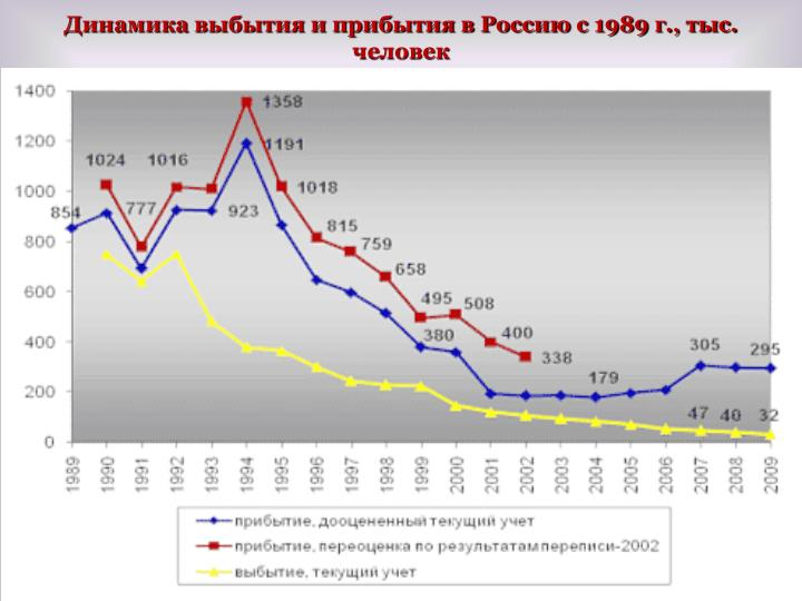 Динамика выбытия и прибытия в Россию с 1989 г., тыс. человек