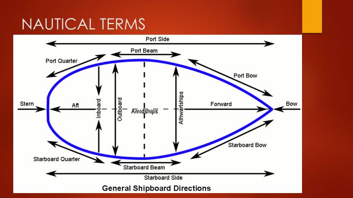 nautical terms and chief officer Naval terminology, jargon and slang faq  the 'fleet joss' was the fleet chief petty officer master at arms  all terms frequently modified by naval personnel .