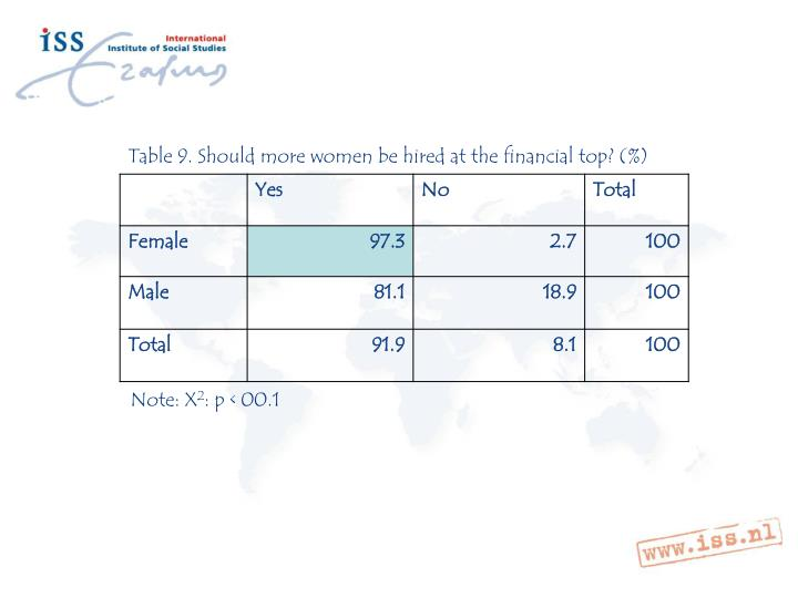 Table 9. Should more women be hired at the financial top? (%)