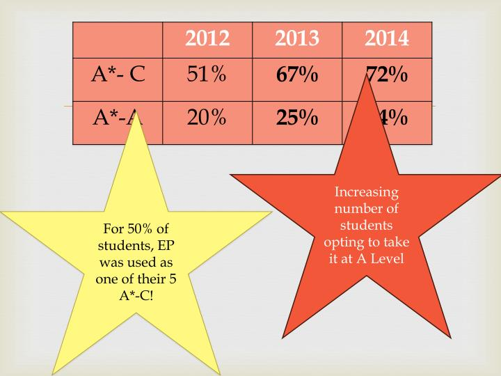 Increasing number of students opting to take it at A Level