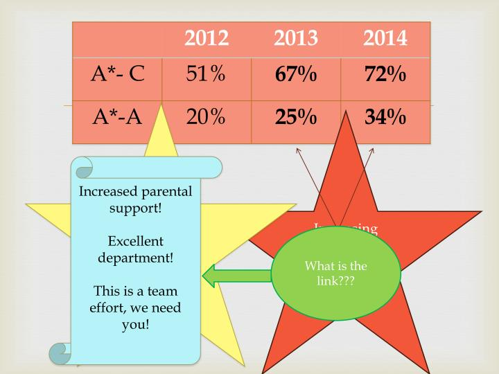 For 50% of students, EP was used as one of their 5 A*-C!