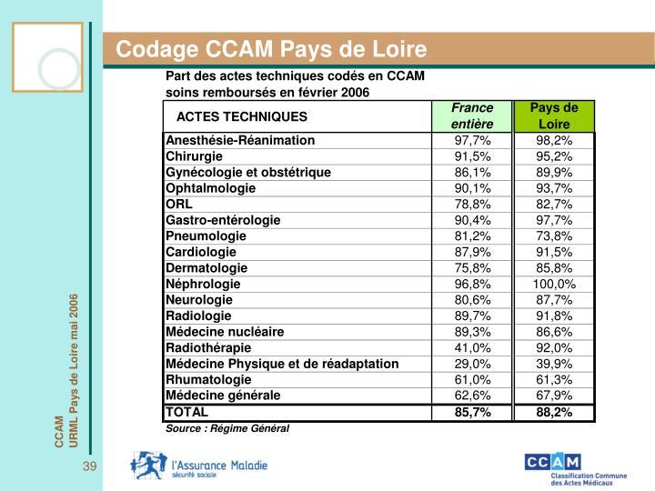 Codage CCAM Pays de Loire