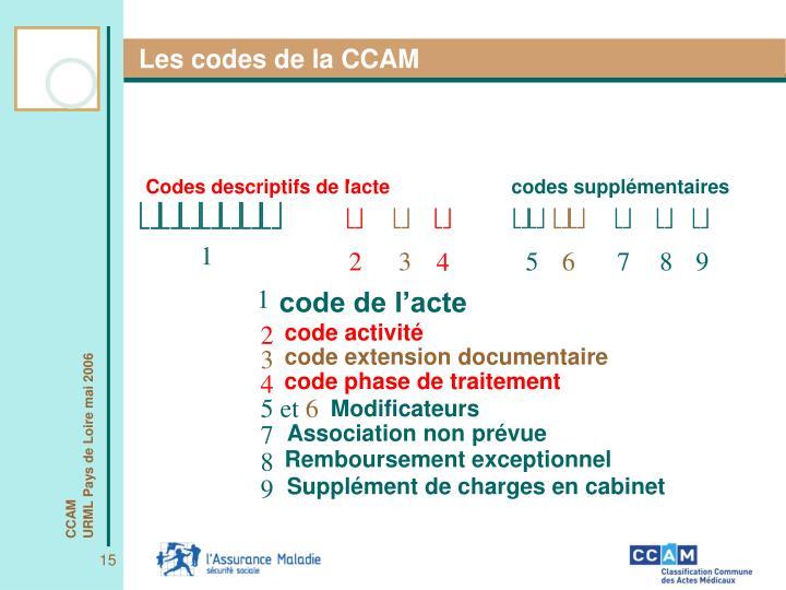 Les codes de la CCAM