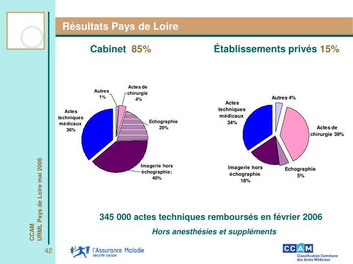 Résultats Pays de Loire