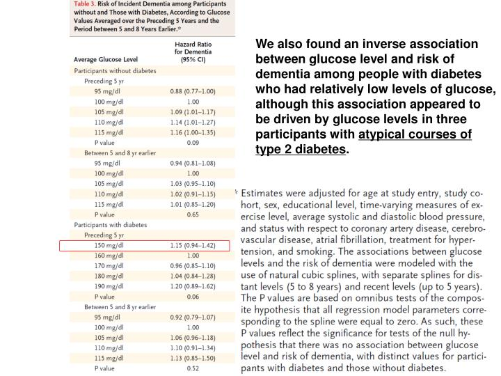 We also found an inverse association between glucose level and risk of dementia among people with diabetes who had relatively low levels of glucose, although this association appeared to be driven by glucose levels in three participants with
