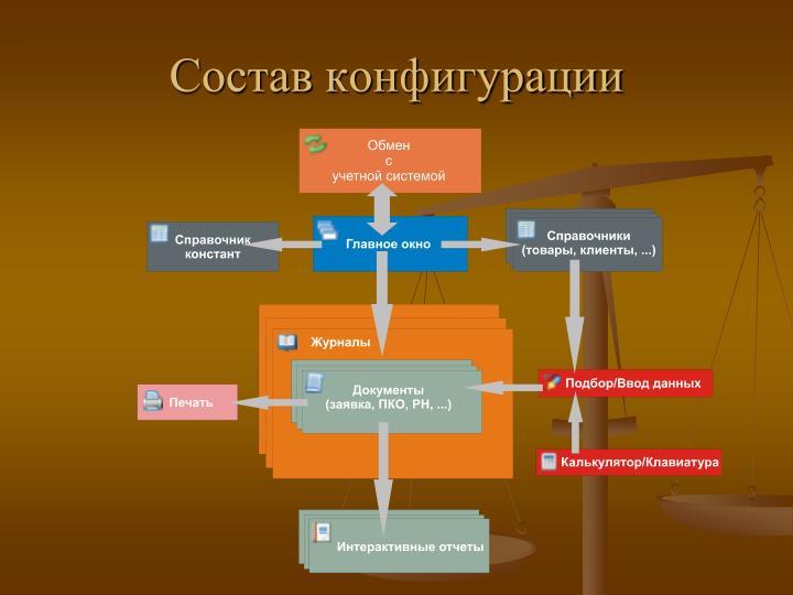 Состав конфигурации